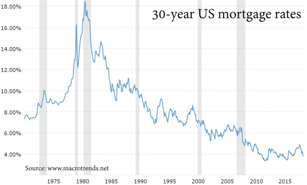 30-year US Mortgage Rates