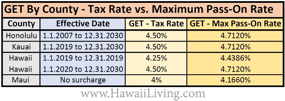 Hawaii's Revised GET Tax Rates By County & new TAT