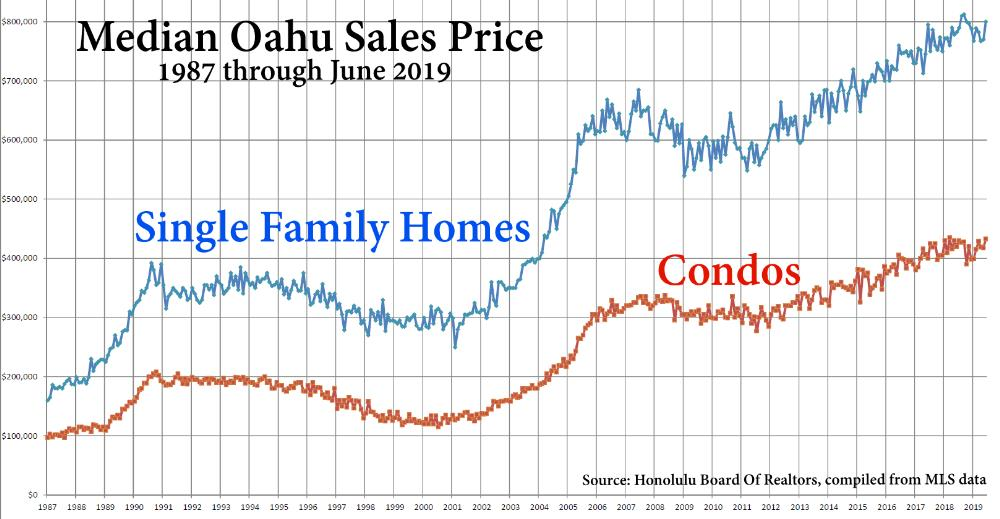 Median Oahu Sales Price