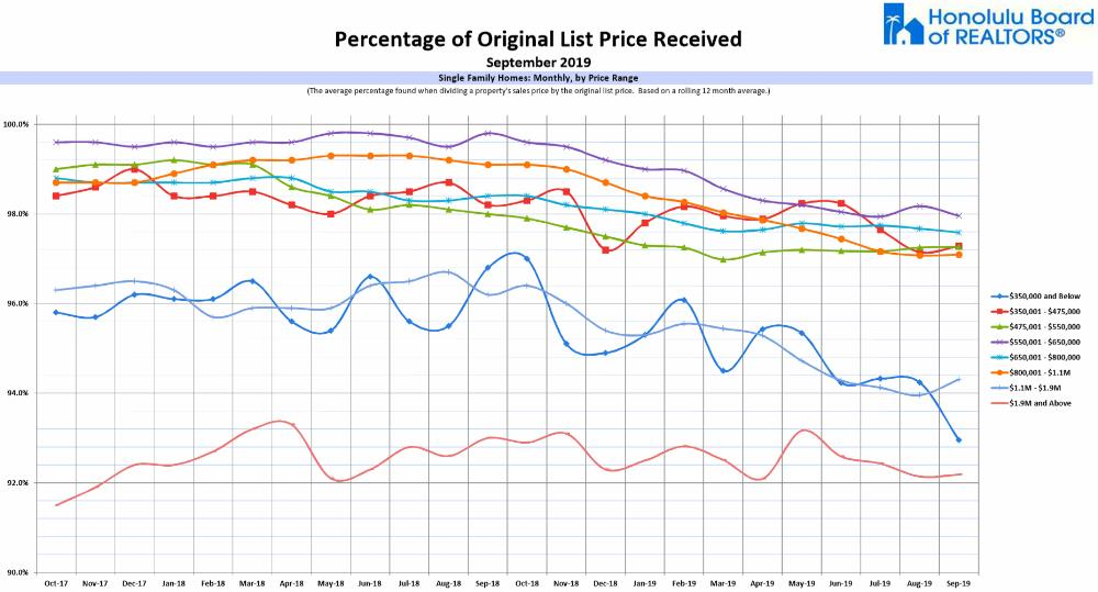 Percentage Of List Price Received