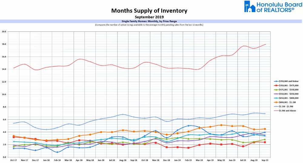 MSI - Months Supply Of Inventory