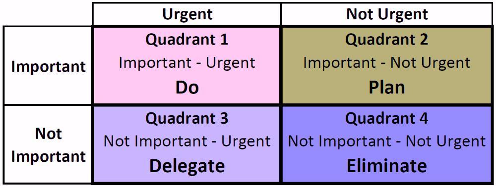 1) Four Quadrants
