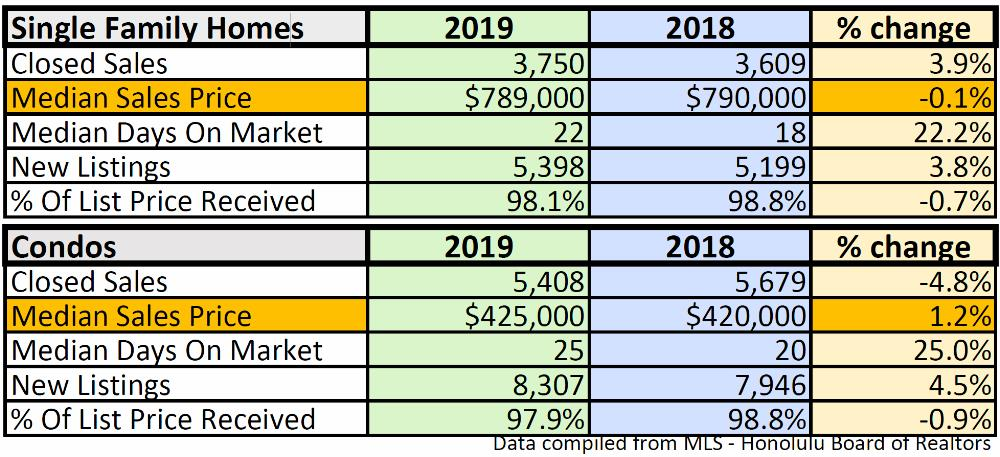 2019 year-end Summary