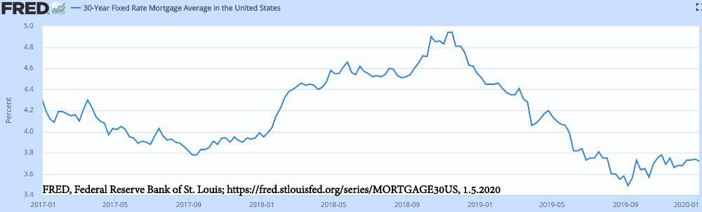 30-year fixed - US mortgage rates 2017 through 2019