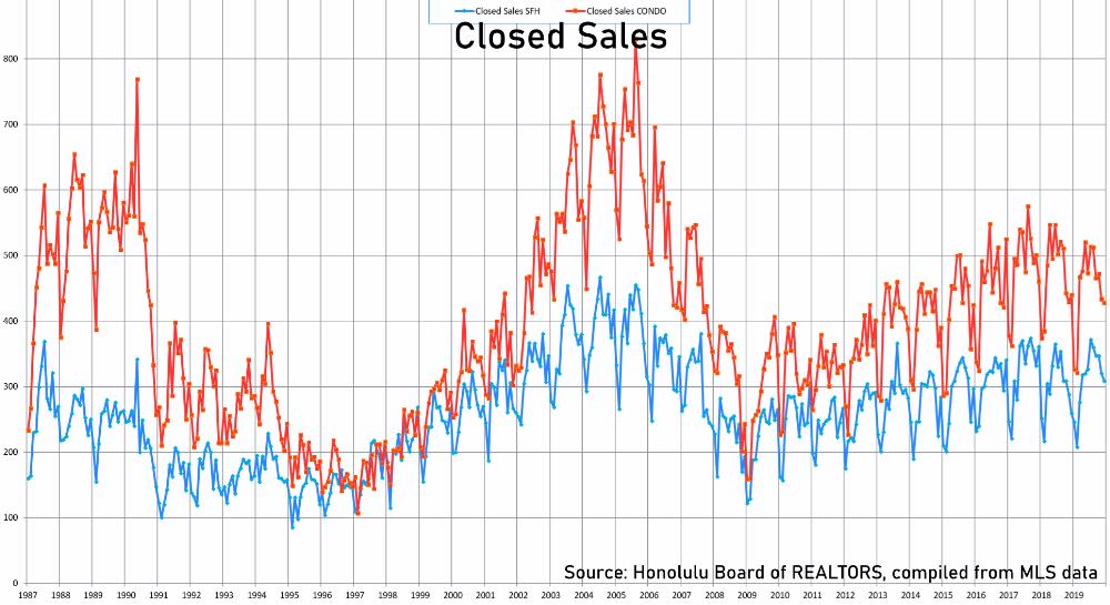 Closed Sales - SFH & Condos 1987-2019