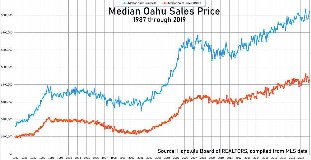 Median Oahu Sales Price - 1987-2019