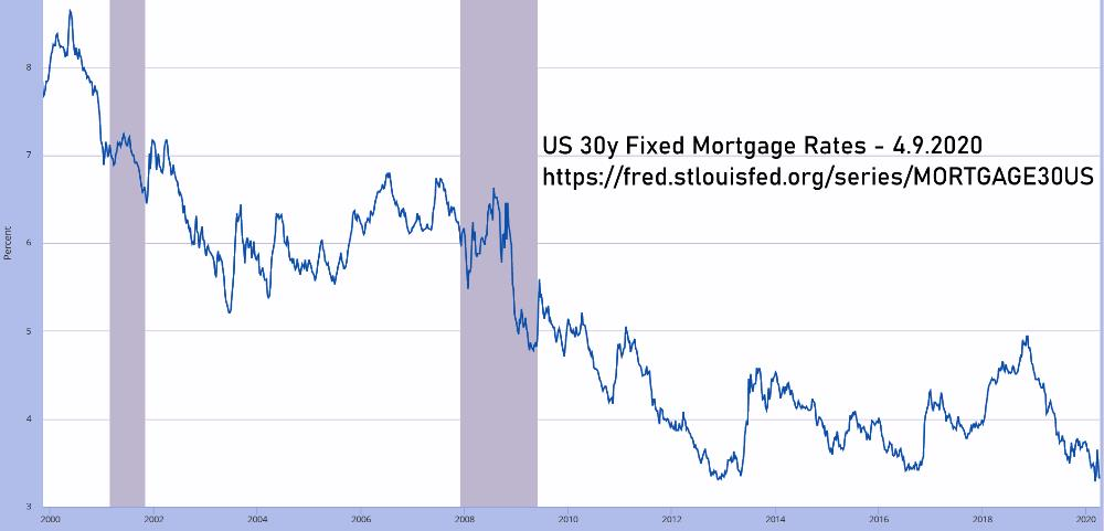 US 30y Fixed Mortgage Rates