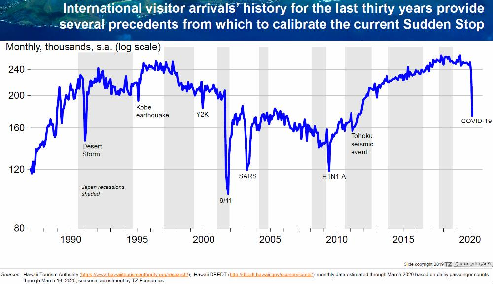 International Visitor Arrivals up to March 18, 2020