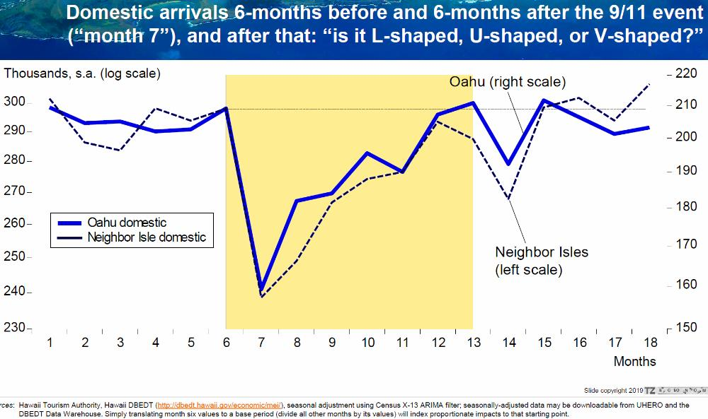 Sept 11 Event - Domestic Arrivals On Oahu Recovered Within 7 Months