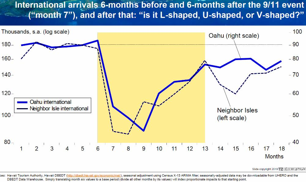 Sept 11 Event - International Arrivals On Oahu Took Longer To Recover