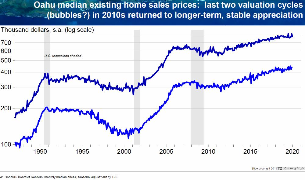 Log Scale - Oahu Median Sales Prices - 1990 and 2007 Bubbles vs 2010 Stable Appreciation