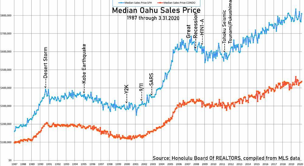 Median Oahu Sales Price - Past Shock Events
