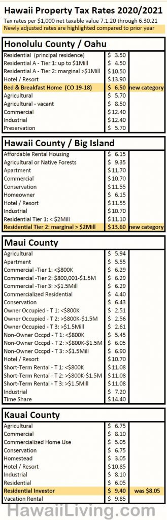 Hawaii Property Tax Rates 2020/2021