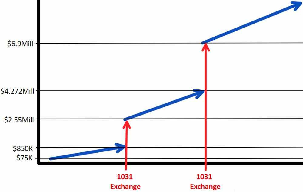 1031 Exchange 'Leapfrogging'