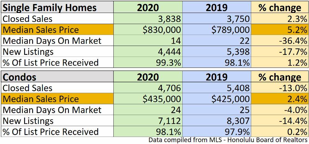 Oahu Market Update 2021