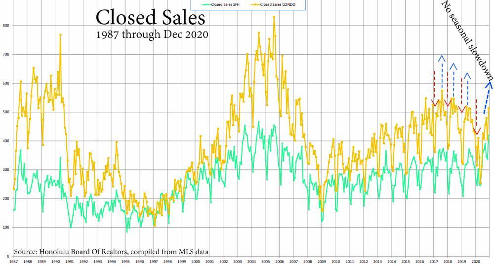 Closed Sales 1987- 2020