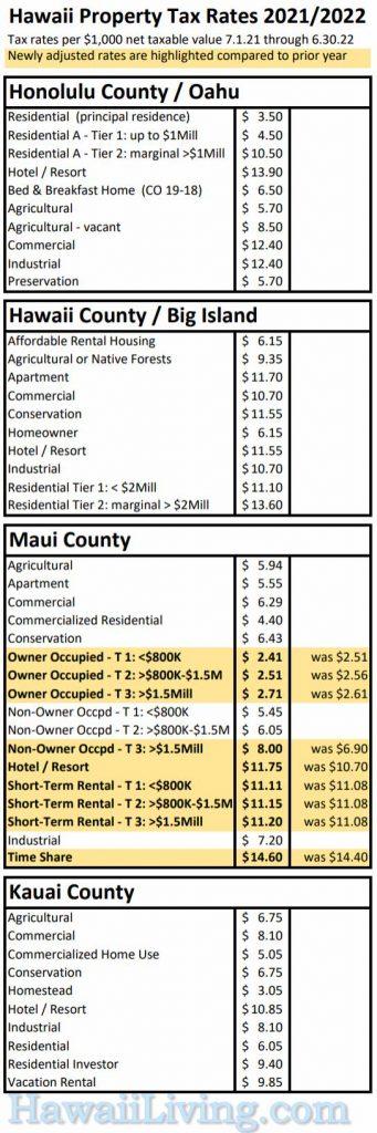 Hawaii Prop Tax Rates 2021 - 2022