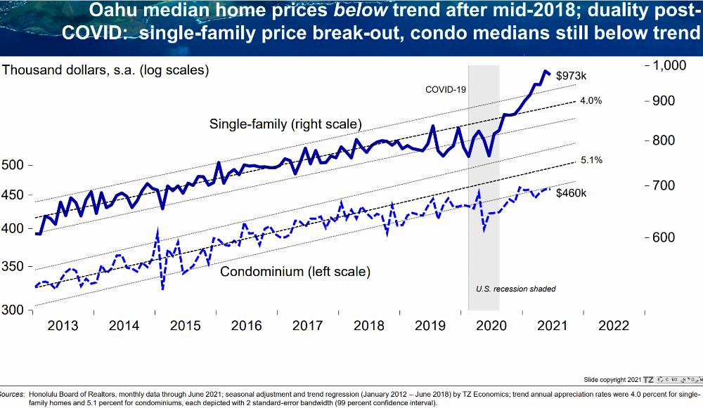10) SF Home Median Price Break-out. Condos Below Trend Since 2018