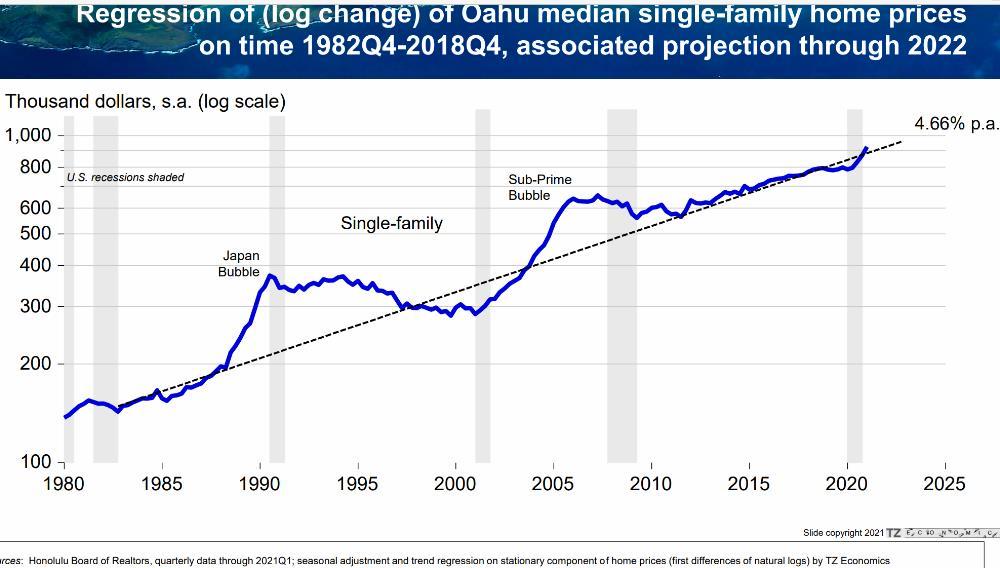 11) SF Home Long-term Trend