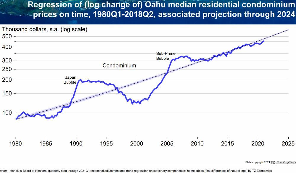 12) Condos - Below Long-term Trend