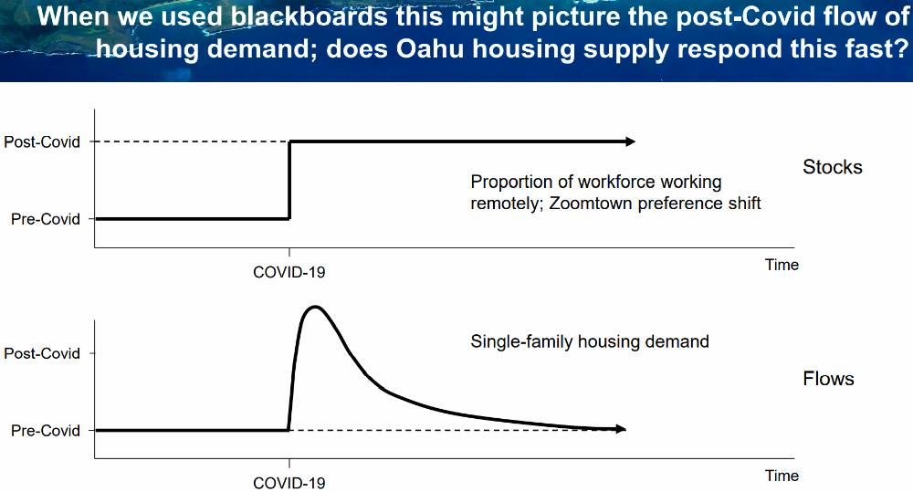 13) WFH vs SF Home Demand