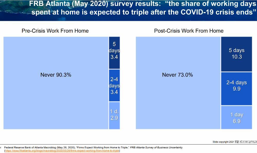 14) WFH - Pre vs Post Crisis