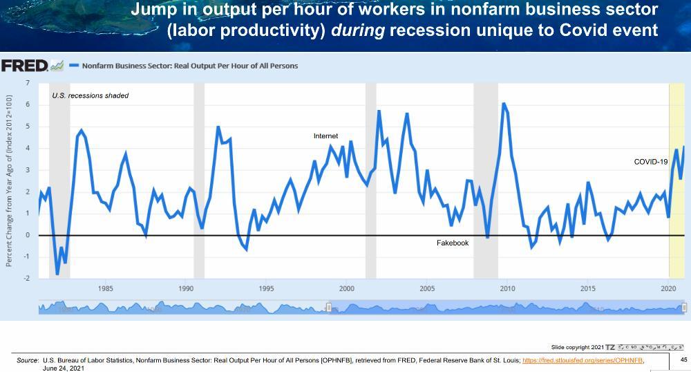 15) Labor Productivity Growth Jumps Since COVID