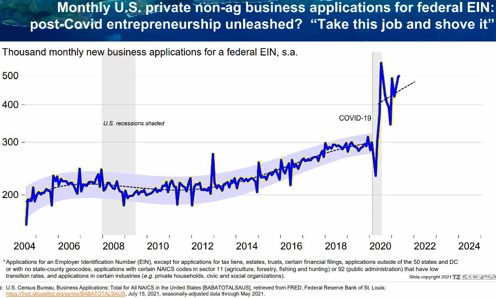 16) New Business Applications Jump Since COVID