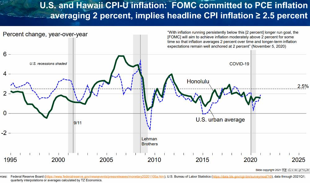 18) Inflation - Long-term Trend - Honolulu vs US Urban
