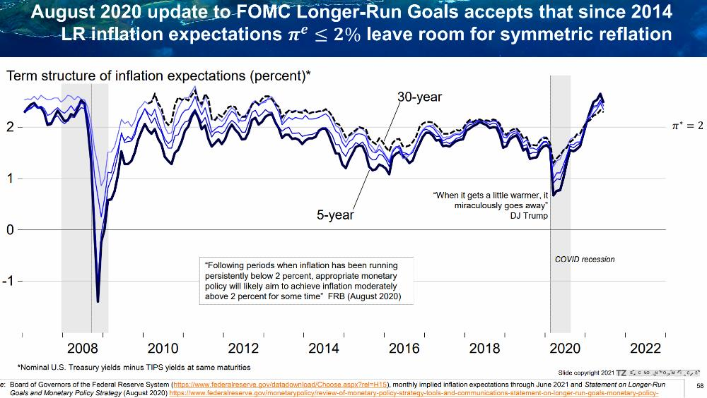 19) Fed Policy Framed Around 2% Inflation. Ok To Run Above For An Extended Time