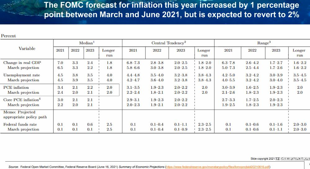 20) The Fed Expects Inflation To Revert To 2%