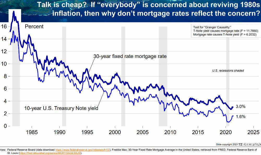 22) 10y Treasury vs 30y Mortgage Rates - No Sign Of Inflation Concerns