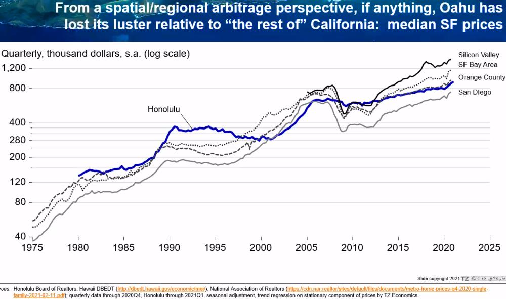 23) Hawaii Undervalued