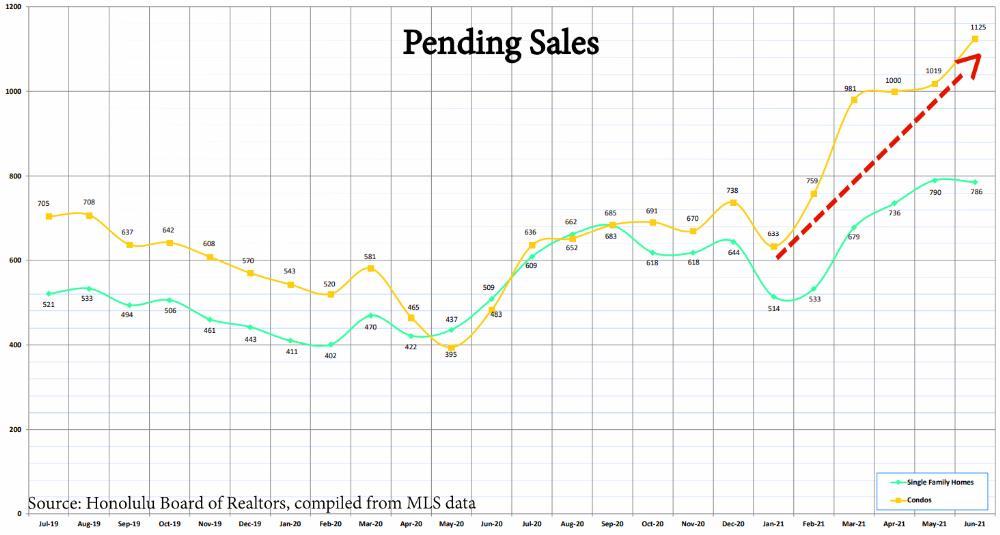 3) Pending Sales