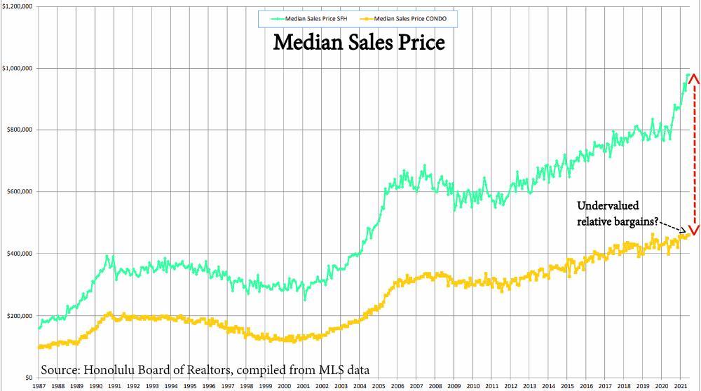 4) Median Sales Price