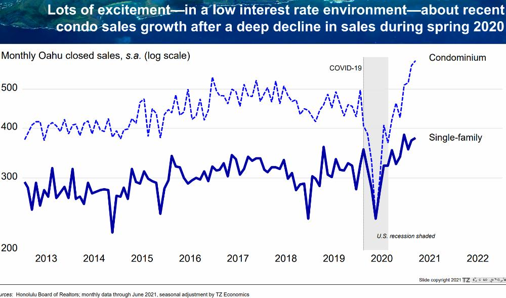 6) Condo Sales Activity Rebound After Stalling During COVID