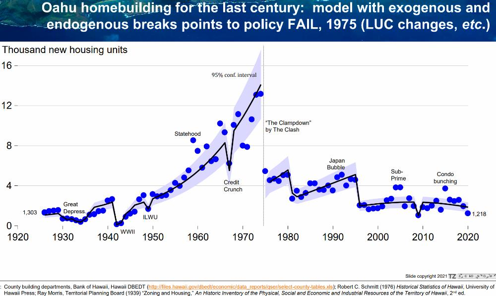 8) New Residential Construction - Lowest Since WW2