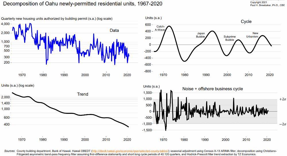 9) More Oahu Housing Construction Data